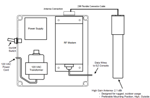 Diagram of the EZRF power supply and antenna