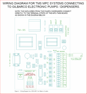 Wiring Diagram for a TMS MPC for Gilbarco System