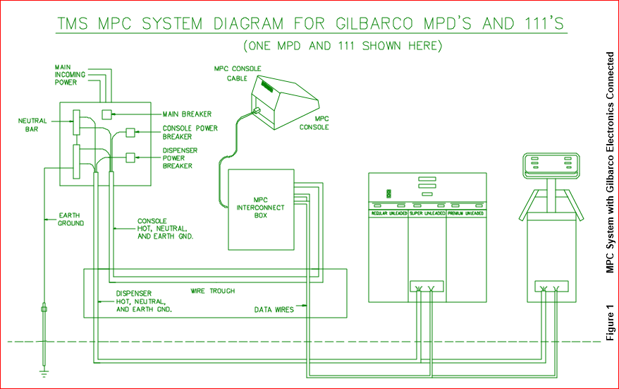 figure1 fuel controls and point of sale systems triangle microsystems gilbarco advantage wiring diagram at n-0.co