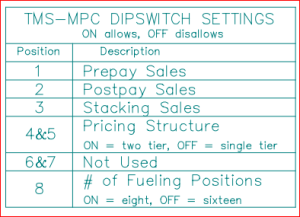 TMS MPC dip switch settings, on allows, off disallows