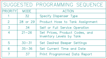 Suggested programming sequence