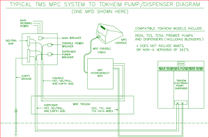 TMS MPC system connected to Tokheim fuel pump/dispenser